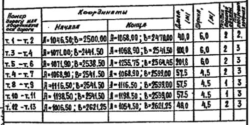 Таблица до калибровки
