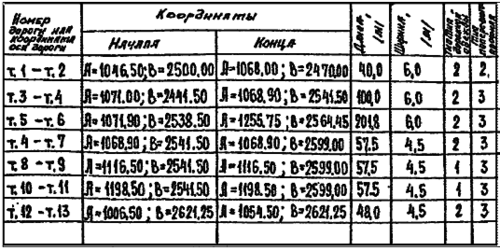 Таблица после калибровки