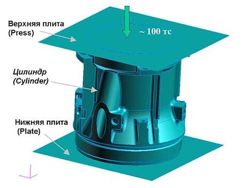 Рис. 1. Схема нагружения корпусной детали