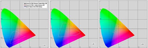 Рис. 4. Цветовой охват плоттера Canon W7200 в сравнении с принтером Epson Stylus Photo 890