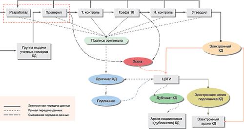 Схема движения конструкторской документации в среде TDMS
