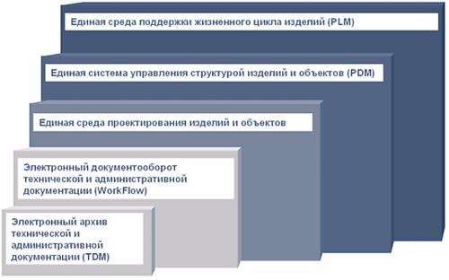 Рис. 1. Ступени внедрения информационной поддержки ИПИ-технологий