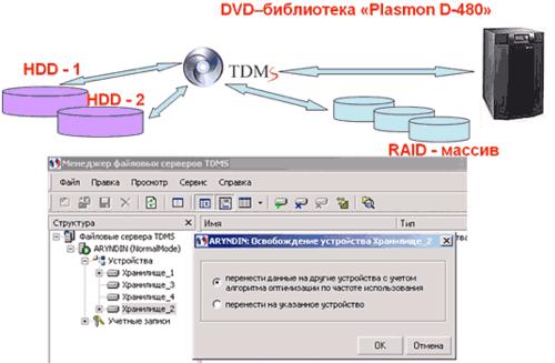 Рис. 3. Схема организации работы с хранилищами с использованием системы TDMS в ПКБ «ПО «Севмаш»»