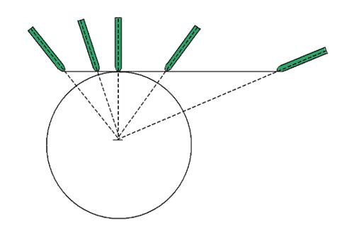 Рис. 2. Полярная интерполяция