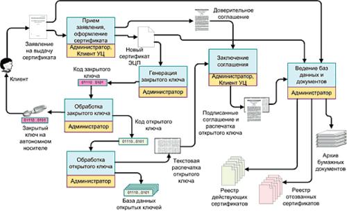 Рис. 1. Процесс сертификации клиента в УЦ
