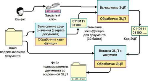 Рис. 2. Процедура ввода ЭЦП в файл документа