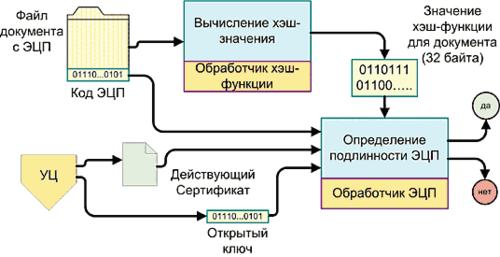 Рис. 3. Процесс проверки ЭЦП на достоверность