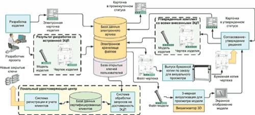 Рис. 5. Схема утверждения комплекта «модель-документ» в условиях использования СЭД и ЭЦП