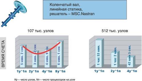 Рис. 1. Результаты тестирования производительности кластера. Решение задачи линейной статики (коленчатый вал)