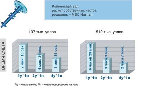 Рис. 2. Результаты тестирования эффективности кластера. Решение задачи на собственные значения (коленчатый вал)