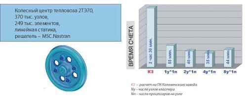 Рис. 3. Оценка производительности кластера при решении задачи линейной статики (колесный центр тепловоза 2ТЭ70, входной файл предоставлен отделом прочностного анализа Коломенского завода)