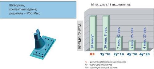 Рис. 4. Оценка производительности кластера при решении контактной задачи (входной файл предоставлен отделом прочностного анализа Коломенского завода)