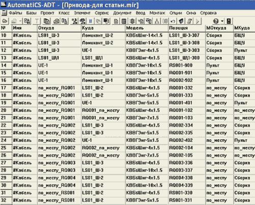 Рис. 13. Результат присвоения кабелям параметра Позиция