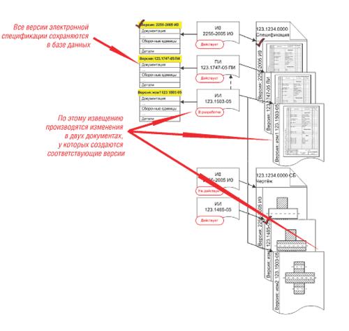 Рис. 6. Связь между объектами после создания ИИ при изменении нескольких документов и аннулирования ПИ