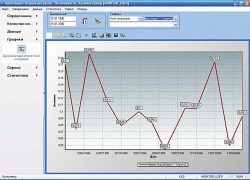 Рис. 5. График изменения параметра в точке измерения