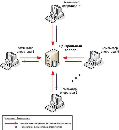 Рис. 8. Схема синхронизации данных