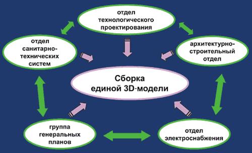 Рис. 2. Взаимодействие смежных отделов