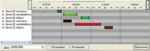 Рис. 2. Этот же план, представленный в виде графика изготовления производственных партий