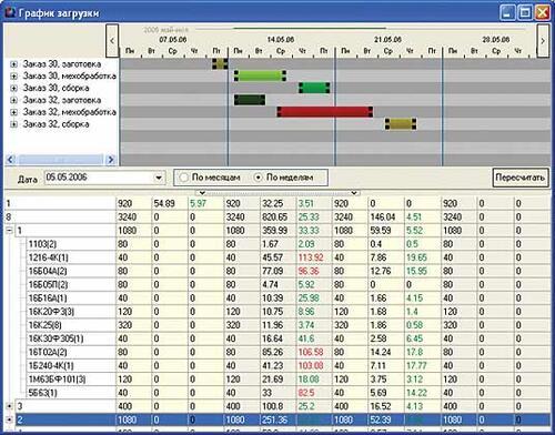 Рис. 3. Расчетная загрузка производственных мощностей в заданном периоде
