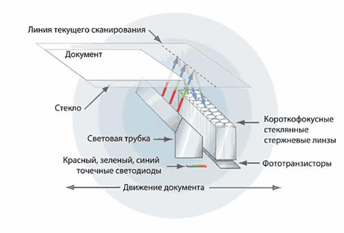Рис. 1. Технология CIS (Contact Image Sensor)