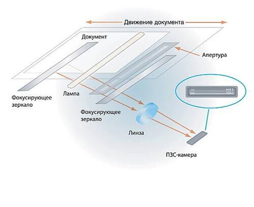 Рис. 2. Технология CCD (Charge-Coupled Device)