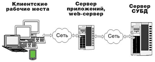 Рис. 1. Общая схема работы системы электронного архива и документооборота с использованием web-доступа