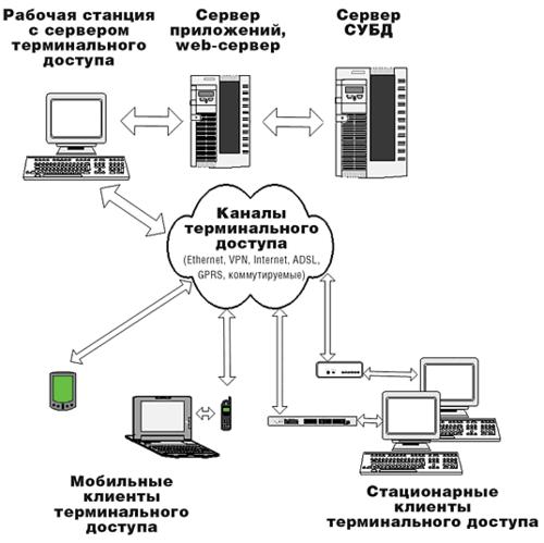 Рис. 5. Общая схема системы электронного архива и документооборота с использованием службы терминалов