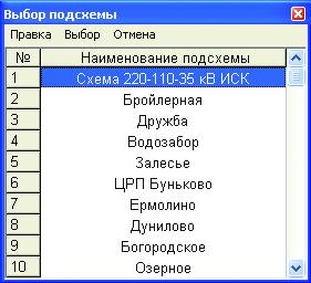 Рис. 4. Окно списка подсхем