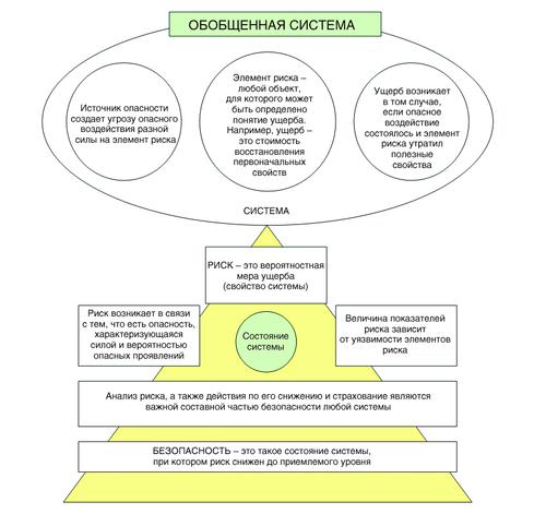 Рис. 2. Схема взаимодействия основных понятий, используемых при анализе природного и техногенного риска