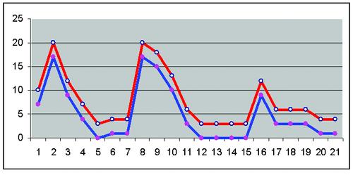 Рис. 6. Графическое подтверждение неэффективности плана мероприятий по снижению риска