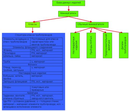 Рис. 11. Структура базы данных миникаталогов