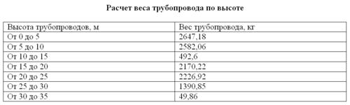 Рис. 13. Отчет по высотным отметкам