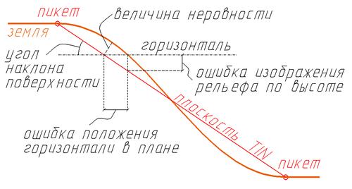 GeoniCS 2005. Схема иллюстрации возможных ошибок