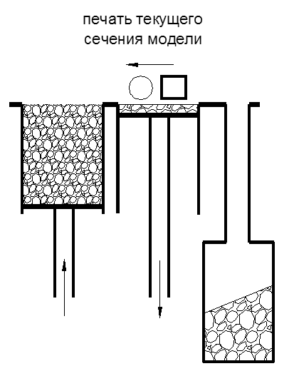 Рис. 3. Когда блок печати движется справа налево, печатающая головка печатает очередной слой сечения модели