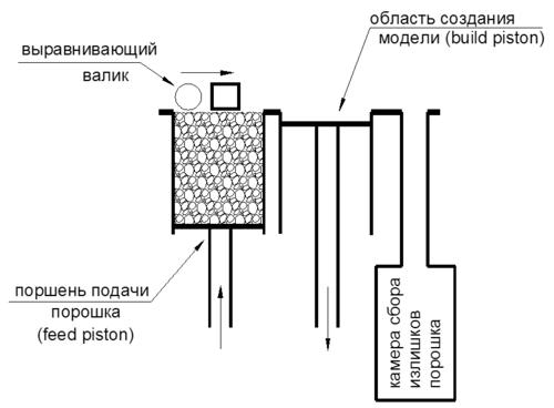 Рис. 1. Подвижная рама с выравнивающим валом движется слева направо, выравнивая порошок и перенося его в область создания модели