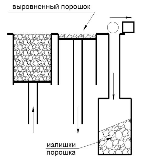 Рис. 2. Валик сбрасывает излишки порошка в специальный контейнер