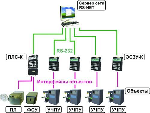 Рис. 3. Простейший вариант сети RS-NET
