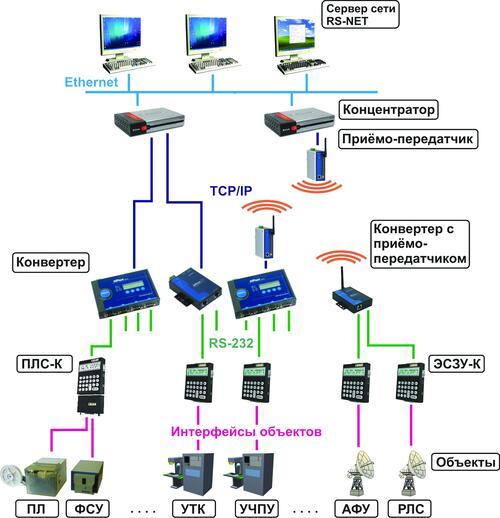Рис. 4. Сеть RS-NET, использующая средства локальной вычислительной сети