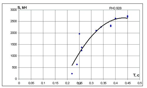 Рис. 5а. График зависимости от периода резонансных колебаний фрагмента инерционной нагрузки в кН
