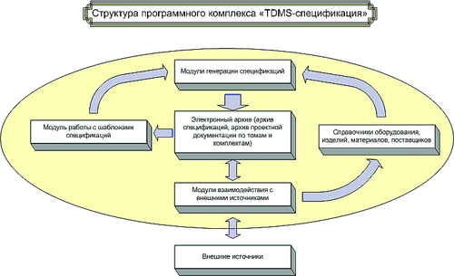 Рис. 2. Структура программного комплекса