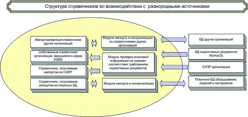 Рис. 1. Общая схема системы электронного документооборота проектной организации