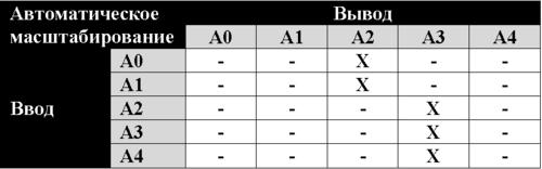 Рис. 2. Таблица автоматического масштабирования
