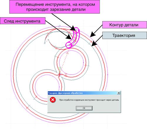Рис. 4. Техтран показывает, как инструмент зарезает контур детали при отработке коррекции
