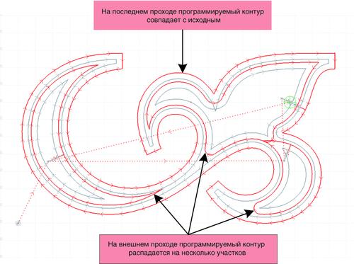 Рис. 6. Программируемый контур детали может распасться на несколько фрагментов