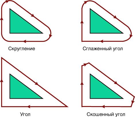 Рис. 2. Сопряжение перемещений в режиме коррекции