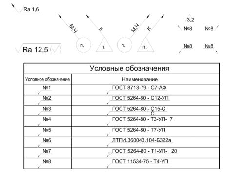 Таблица «Условные обозначения»