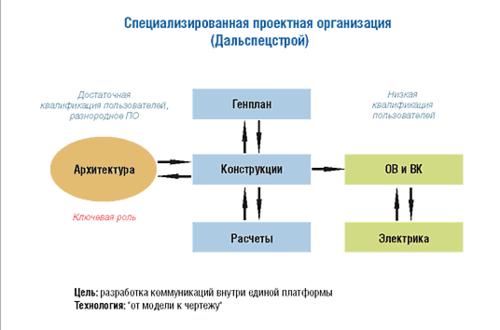 Рис. 5. Cхема «Специализированная проектная организация»