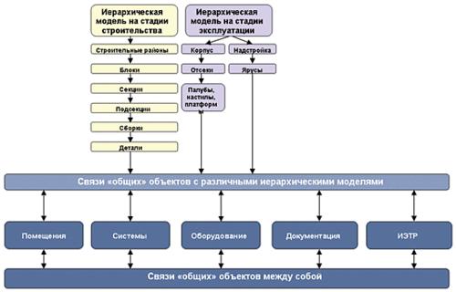 Рис. 1. Основные элементы иерархии информационной модели корабля на стадиях строительства и эксплуатации