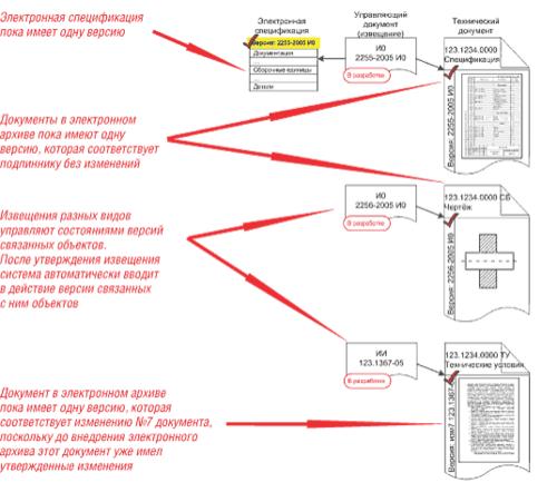 Рис. 2. Связи между документами и объектами БД