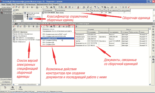 Рис. 3. Электронные документы, связанные со сборочной единицей, и возможные действия конструктора при работе с ними